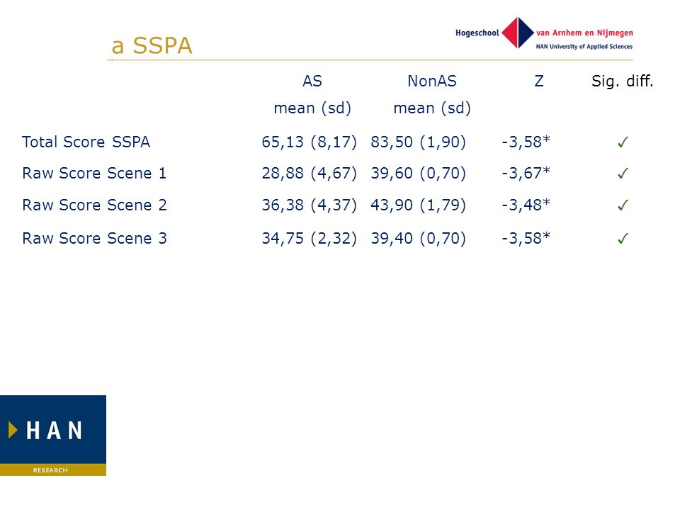 a SSPA ] AS mean (sd) NonAS Z Sig. diff. Total Score SSPA 65,13 (8,17)